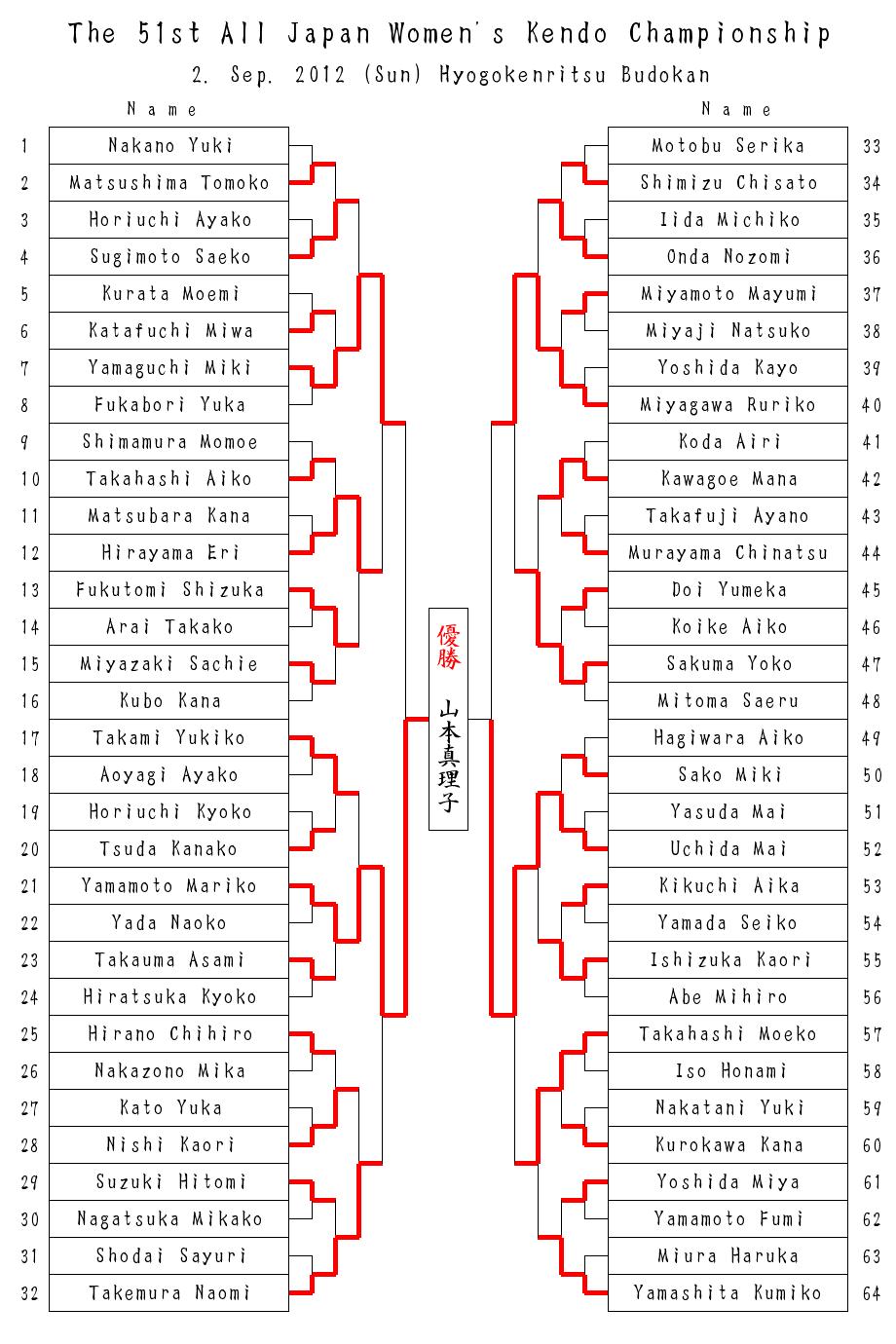 第51回全日本女子剣道選手権大会 結果(英語)