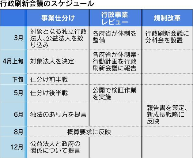 日本経済新聞事業仕分けスケジュール