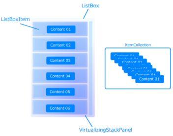 ListBoxの構造