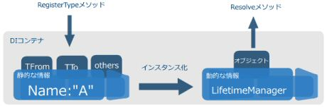 Unity RegisterType