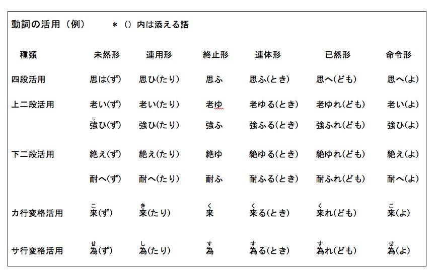 動詞活用表