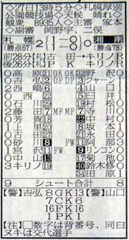 第42節湘南戦スタッツ