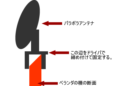 アンテナの取り付けイメージ