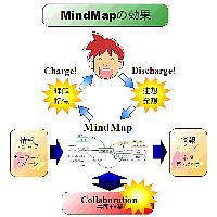 MindMapの効果