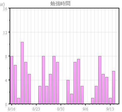 study-record-9zenhan