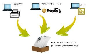 RelayFax-FAX送信の仕組み(1) ウェアポータル株式会社