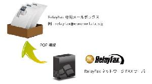 RelayFax-FAX送信の仕組み(2) ウェアポータル株式会社