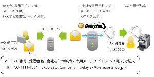 RelayFax-メーラを使ったFAX送信 ウェアポータル株式会社
