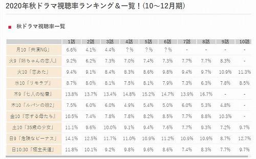 ドラマ 率 秋 2020 視聴 2020冬ドラマ一覧と視聴率一覧