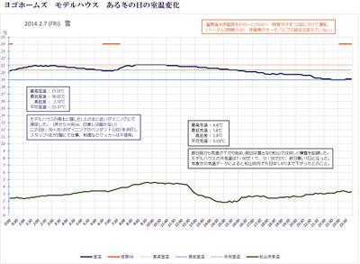 室温グラフ-2-7B.jpg