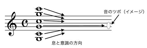 音のツボ良い例
