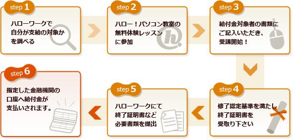 給付制度説明2