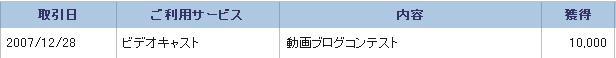 動画ブログコンテスト参加賞