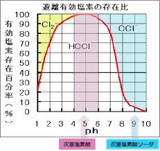 次亜塩素酸水の塩素ガス比率