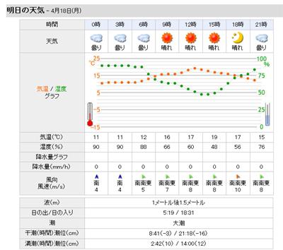 敦賀の天気