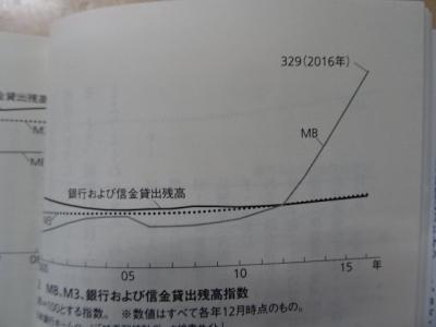 金融緩和のグラフ