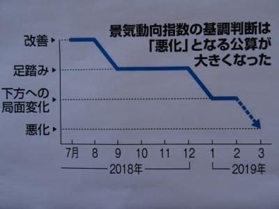 景気動向指数の下落