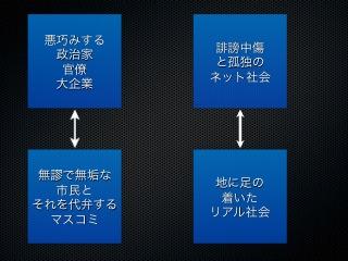図2 日本のメディアの対立軸