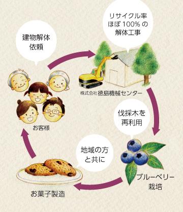 地域循環型社会の取り組み例〜ブルーベリー栽培〜