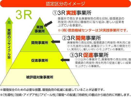3R認定区分イメージ