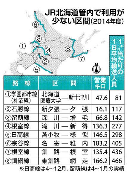 北海道 運行 現在 jr 状況 JR北海道札沼線末端区間、「緊急事態宣言」を受けて17日に最終運行へ(小林拓矢)