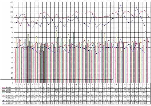 始めてグラフ