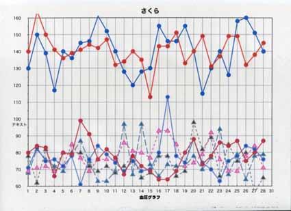 血圧グラフ-2