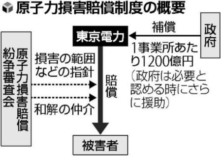 福島原発事故の補償