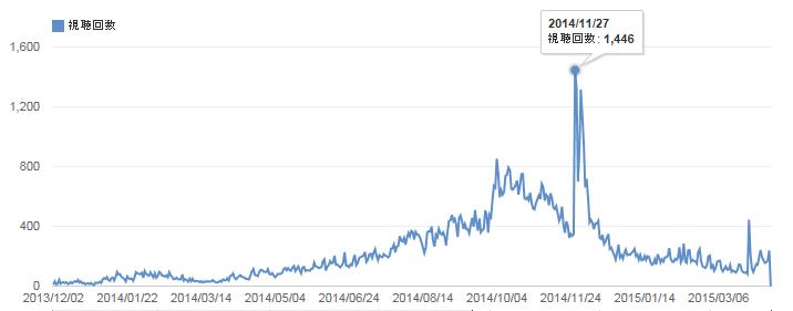 再生 回数 youtube