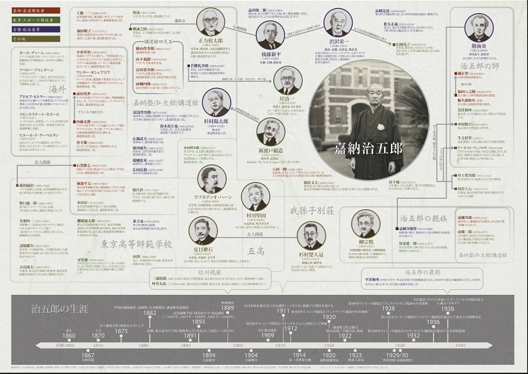 加納治五郎 人脈マップ