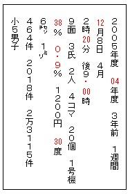 数字 の 書き方 作文 横書きの原稿用紙で3桁の数字が出てきたときの書き方