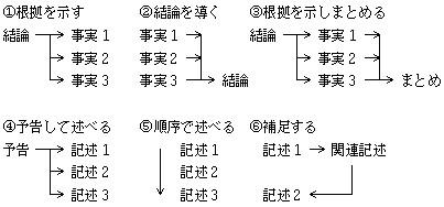 作文・論文構成の類型