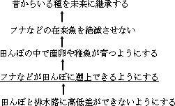 琵琶湖の目的展開