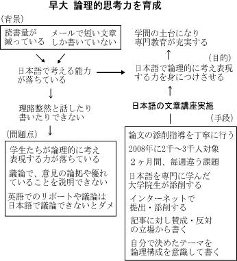 早大 日本語の文章講座