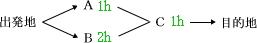 論理語 分岐図