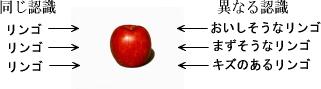 リンゴの認識