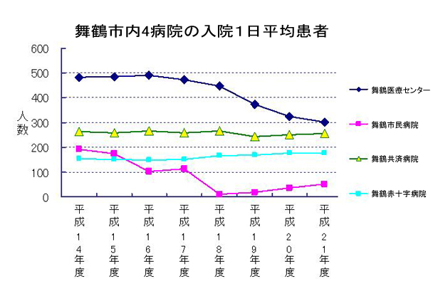 舞鶴市内4病院の入院1日平均患者数2.jpg