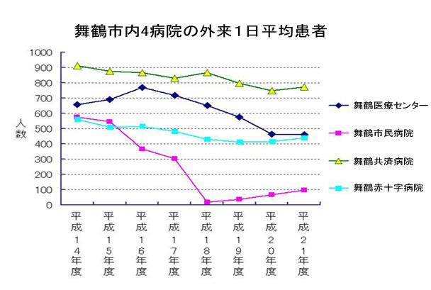 舞鶴市内4病院の外来1日平均患者数2.jpg