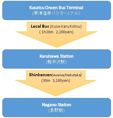 Kusatsu _Nagano