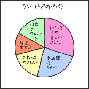 室蘭水族館05ラン円グラフ