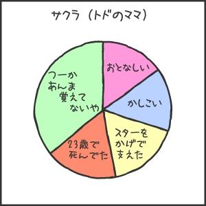 室蘭水族館06サクラ円グラフ