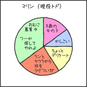 室蘭水族館07マリン円グラフ