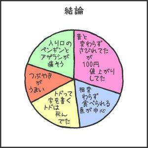 室蘭水族館11まとめの円グラフ