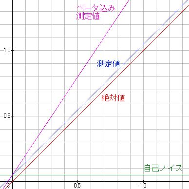 測定値と実際の値の差
