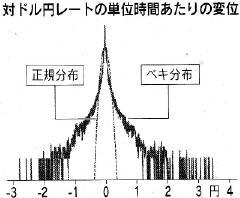 対ドル円レートの単位時間当たりの変位