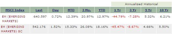 MSCI 指数の比較
