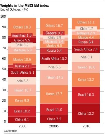 MSCI EM の国別比率の変遷