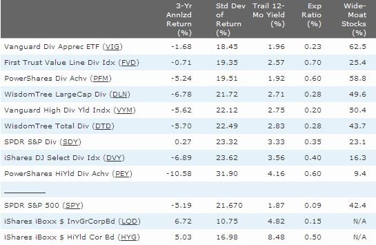 配当株 ETF の比較表