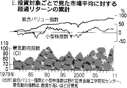 日本市場のバリュー株効果と小型株効果