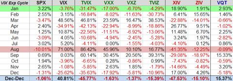 2011年 VIX 関連 ETF のパフォーマンス
